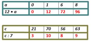 Математика 3 класс учебник Моро 2 часть страница 10