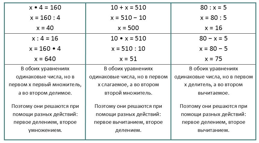 Математика 3 класс учебник Моро 2 часть страница 102