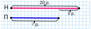 Вопрос 1) 45 + 27 : 3 - 12 = 42 90 - 36 : 3 • 2 = 66 84 : 4 • 3 + 2 = 65 100 - 10 • 9 - 8 = 2 17 + 16 • 3 • 0 = 17 5 • 5 + 75 : 5 = 40 17 • 3 + 2 • 10 = 71 80 - 5 • 2 : 10 = 79 72 : 6 + 6 • 5 = 42 2) 24 + (72 - 42) : 3 = 34 70 - (64 - 4) : 2 = 40 64 : 4 + (68 - 40) : 2 = 30 68 : (4 + 64) • 1 = 1 (77 - 42) : 7 - 1 = 4 6 • (15 - 12) : 2 = 9 №1 1) Для букета сорвали 5 ромашек и 8 васильков. Сколько всего ромашек и васильков сорвали для букета? 5 + 8 = 13 (цв.) Ответ: всего сорвали 13 цветов. 2) В двух коробках было печенье: в первой коробке - 5 кг, во второй - 3 кг. Сколько килограммов печенья было в обеих коробках? 5 + 3= 8 (кг) Ответ: в обеих коробках было 8 кг печенья. 3) Ученики третьего класса должны сделать 19 игрушек. Они уже сделали 11 игрушек. Сколько игрушек им ещё осталось сделать? 19 – 11 = 8 (иг.) Ответ: осталось сделать 8 игрушек. 4) У белочки-мамы было 12 орехов. Первому бельчонку она дала 7 орехов, а второму - 5 орехов. На сколько орехов больше белочка-мама дала первому бельчонку, чем второму? 7 – 5 = 2 (ор.) Ответ: на 2 ореха больше белочка-мама дала первому бельчонку, чем второму. 5) В коробке было 9 конфет с шоколадной начинкой и 5 конфет со сливочной начинкой. На сколько конфет со сливочной начинкой было меньше, чем с шоколадной? 9 – 5 = 4 (к.) Ответ: на 4 конфеты со сливочной начинкой меньше, чем с шоколадной. №2 ФОТО1 Саша решил 5 примеров, а Даша успела решить на 2 примера больше, чем Вова. Сколько примеров решила Даша? 5 + 2 = 7 (п.) Ответ: Даша решила 7 примеров. ФОТО2 За нитки Ира заплатила 20 рублей, а за пуговицы на 3 рубля меньше. Сколько стоили пуговицы? 20 – 3 = 17 (р.) Ответ: пуговицы стоили 17 рублей. №3 30 − 10 − 6 = 20 − 6 = 14 (шаров) − красных. Ответ: 14 красных шаров №4 28 − 16 = 12 (кн.) Ответ: Коля прочитал 12 книг. №5 1) 27 + 1 = 28 (апреля) − день рождения Кати; 2) 28 − 5 = 23 (апреля) − день рождения Маши; 3) 23 + 16 = 39 = 30 + 9 − значит день рождение Вити 9 мая. Ответ: в следующем месяце поздравят Витю. Задание на полях ФОТ