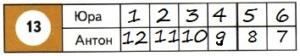 Математика 2 класс рабочая тетрадь Моро 1 часть страница 12