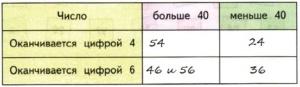 Математика 2 класс рабочая тетрадь Моро 1 часть страница 14