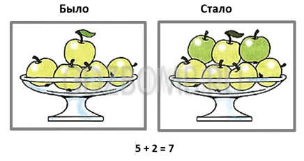 Проверочная работа по Математике 1 класс Волкова страница 17 вариант 2
