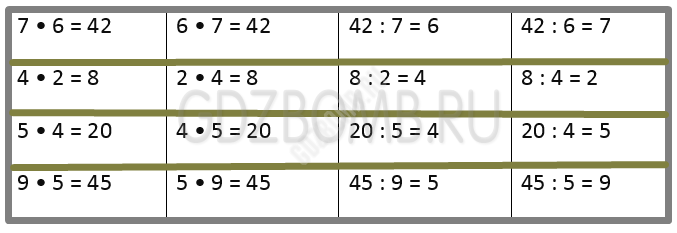 Математика 3 класс учебник Моро 1 часть страница 21