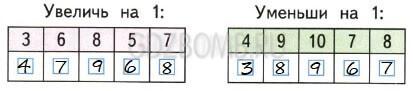Математика 1 класс рабочая тетрадь Моро 1 часть страница 25