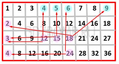 Математика 3 класс учебник Моро 1 часть страница 35