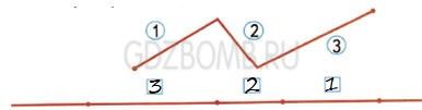 Математика 1 класс рабочая тетрадь Моро 2 часть страница 36