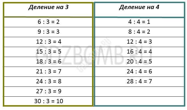 Математика 3 класс учебник Моро 1 часть страница 37