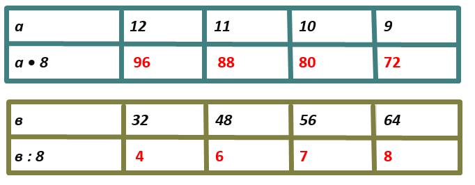 Математика 3 класс учебник Моро 2 часть страница 46