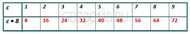 Математика 3 класс учебник Моро 1 часть страница 62
