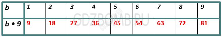 Математика 3 класс учебник Моро 1 часть страница 65