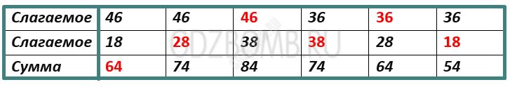 Математика 3 класс учебник Моро 1 часть страница 84